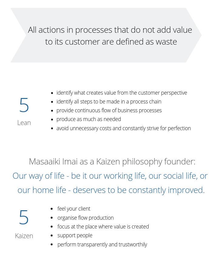 Lean philosophy – Lean Digital